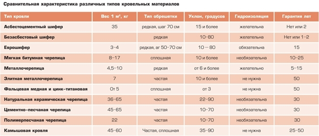 Сравнение профнастила для крыши и других материалов