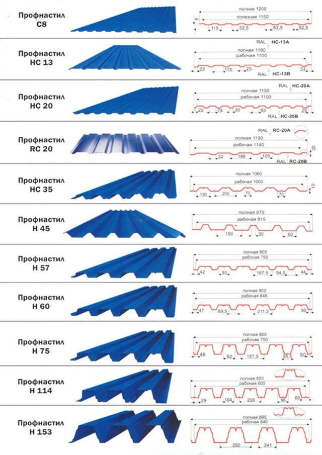 Тип и высота волны профнастила