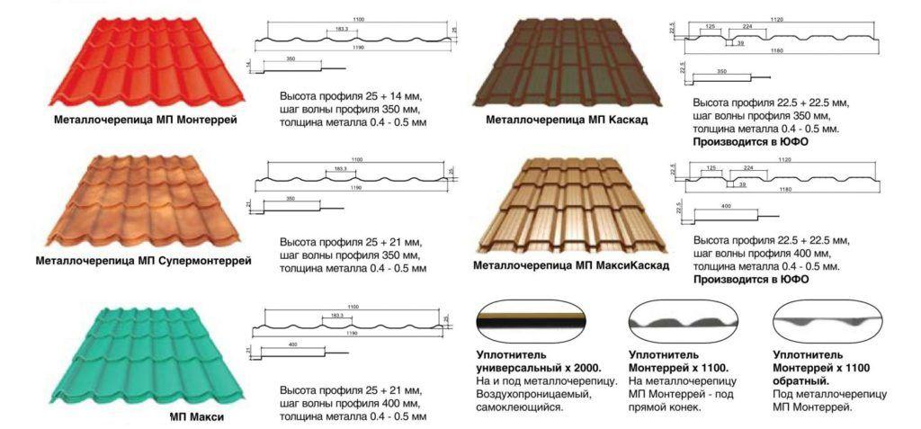 металлочерепица монтеррей, супермонтеррей, макси таблица