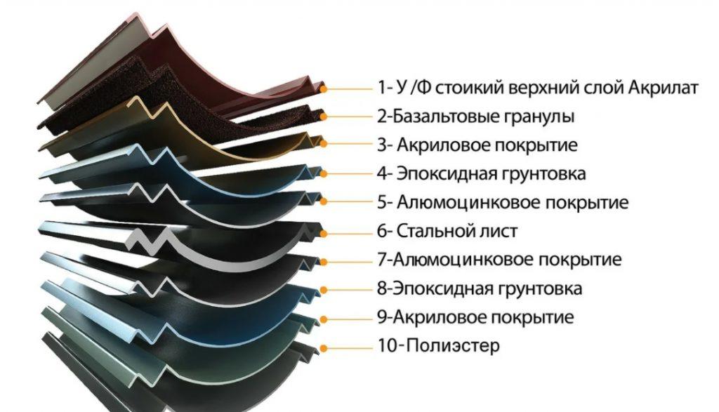 характеристики композитной металлочерепицы