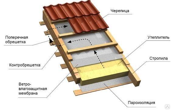 Установка теплоизоляции для металлочерепицы